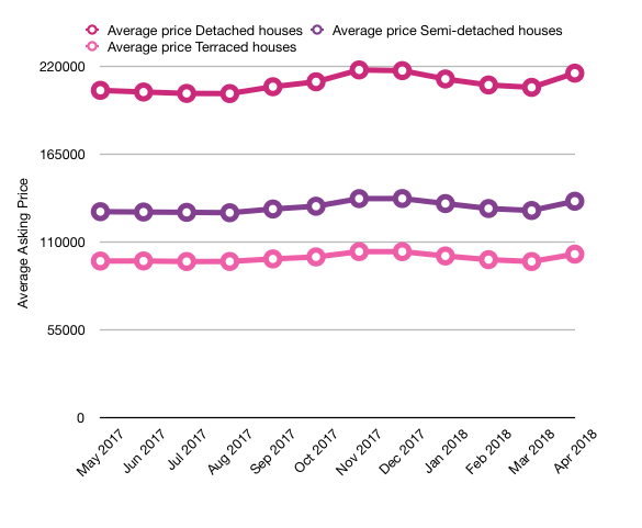 average-asking-prices-in-rossendale-by-property-type